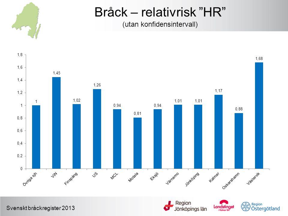 "Bråck – relativrisk ""HR"" (utan konfidensintervall) Svenskt bråckregister 2013"