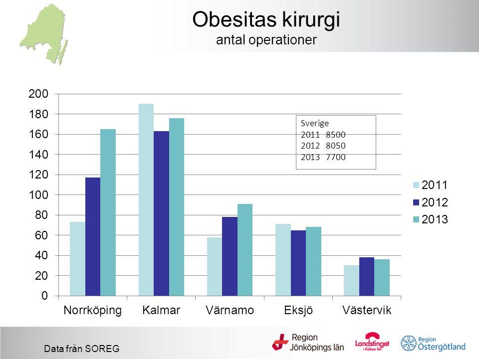 Obesitas kirurgi antal operationer Data från SOREG