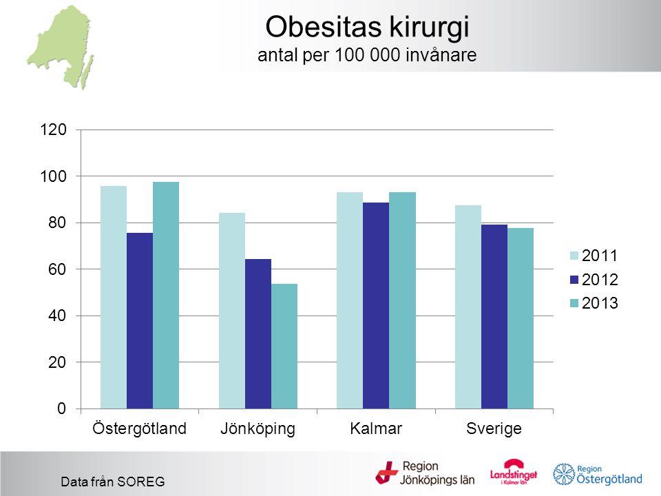 Obesitas kirurgi antal per 100 000 invånare Data från SOREG