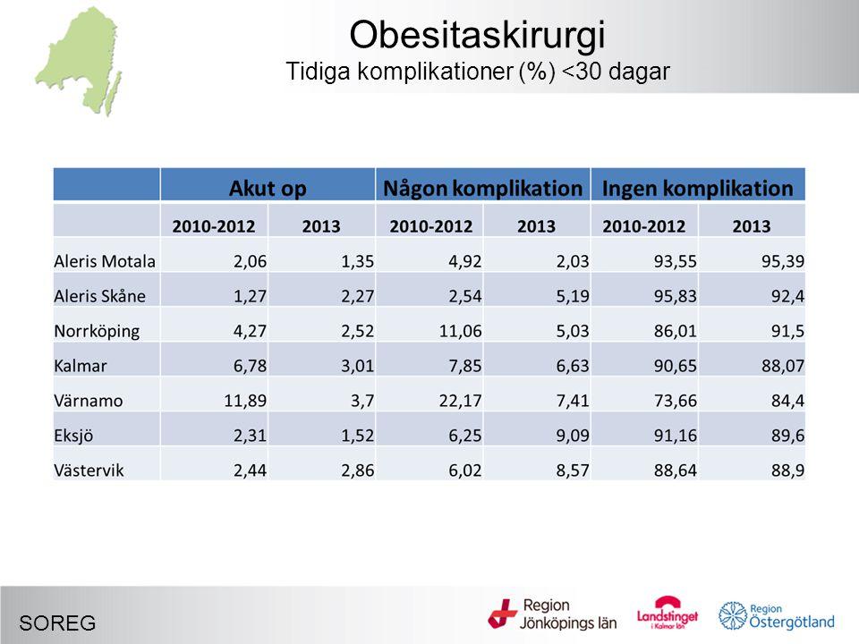 Obesitaskirurgi Tidiga komplikationer (%) <30 dagar SOREG