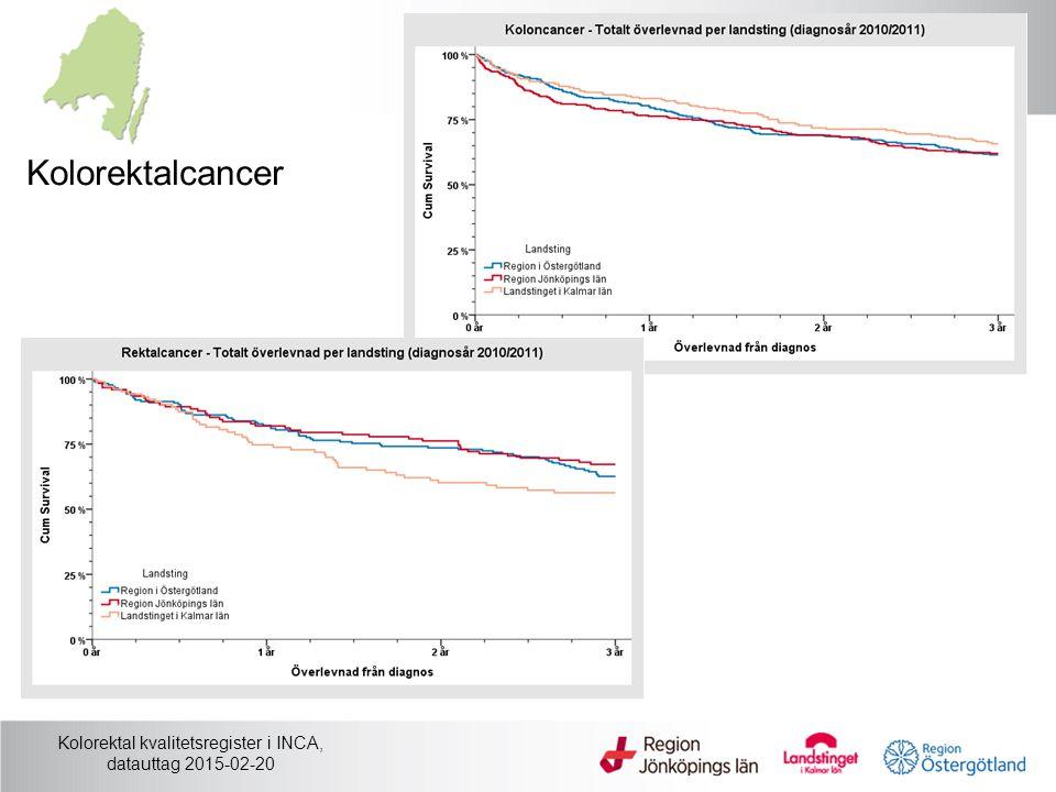 Kolorektal kvalitetsregister i INCA, datauttag 2015-02-20 Kolorektalcancer