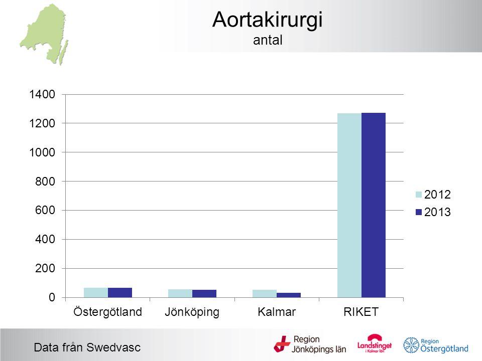 Aortakirurgi antal Data från Swedvasc