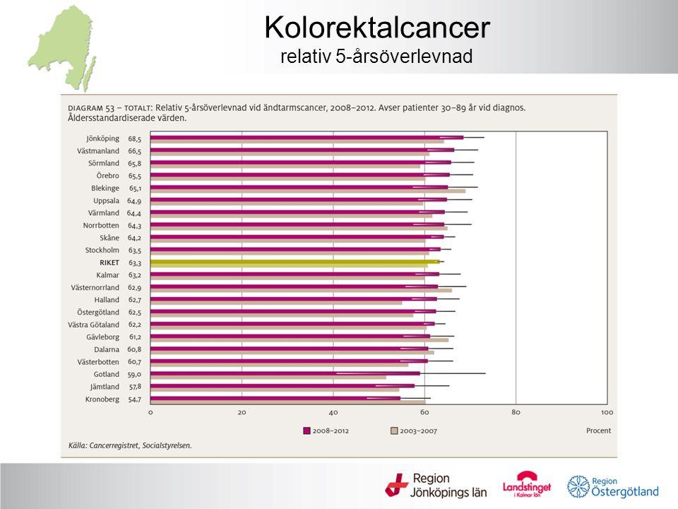 Kolorektalcancer relativ 5-årsöverlevnad