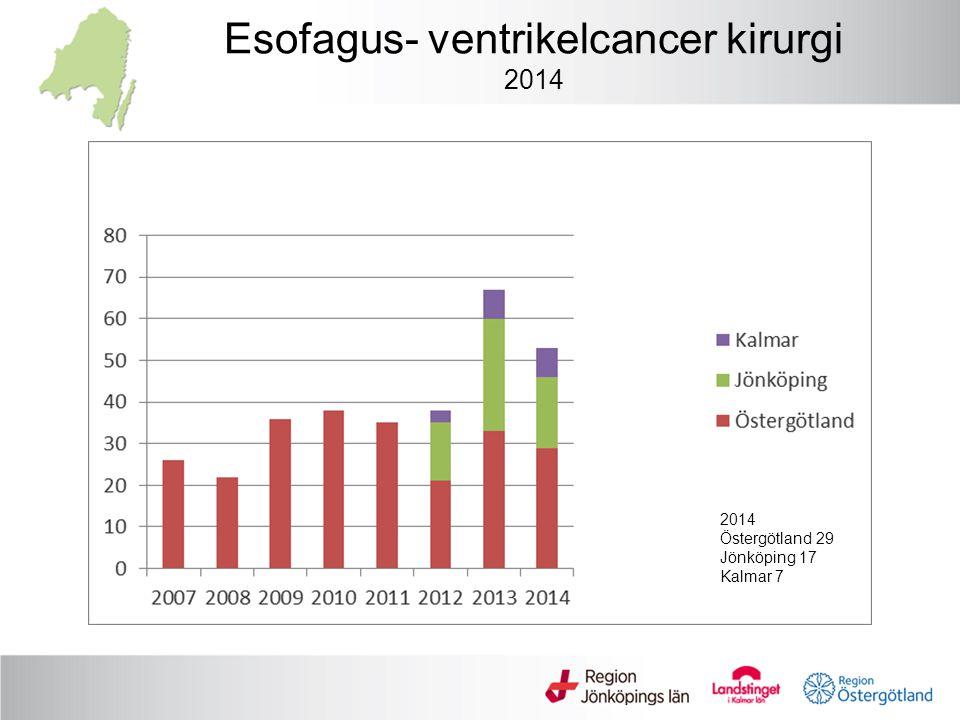 Esofagus- ventrikelcancer kirurgi 2014 2014 Östergötland 29 Jönköping 17 Kalmar 7