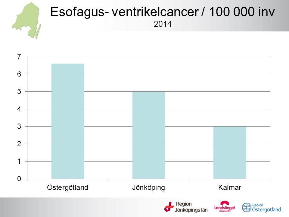 Esofagus- ventrikelcancer / 100 000 inv 2014