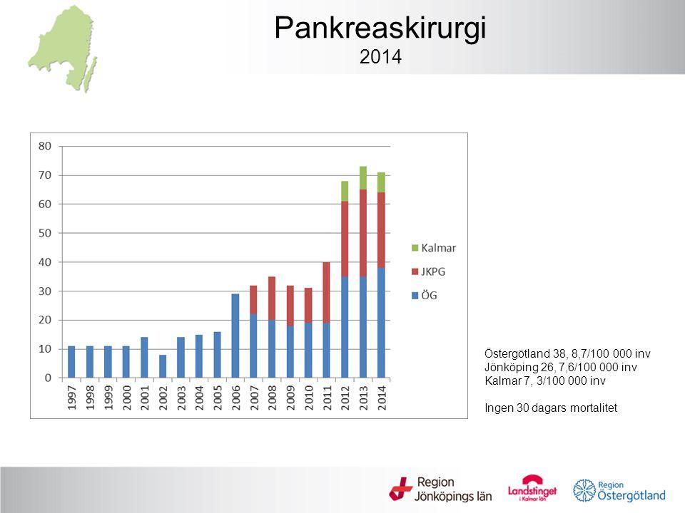 Pankreaskirurgi 2014 Östergötland 38, 8,7/100 000 inv Jönköping 26, 7,6/100 000 inv Kalmar 7, 3/100 000 inv Ingen 30 dagars mortalitet