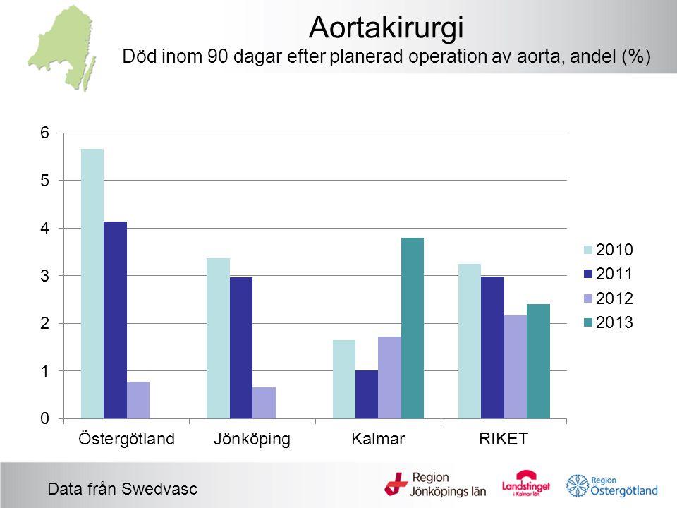 Aortakirurgi Död inom 90 dagar efter planerad operation av aorta, andel (%) Data från Swedvasc