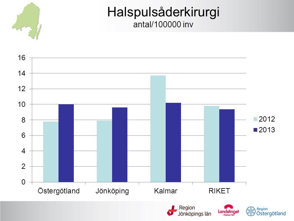 Halspulsåderkirurgi mortalitet inom 30 dagar (%) Data från Swedvasc