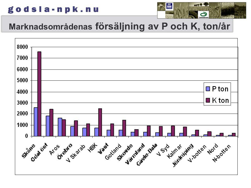 Marknadsområdenas försäljning av P och K, ton/år