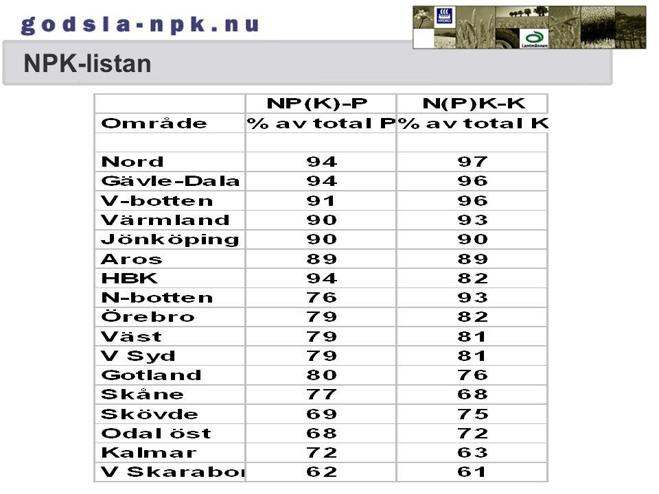 Fosfortillförsel med mineralgödsel länsvis kg/ha, SCB LÄNZUCTEOFHIMN 199521191216104613109 2001177129834797
