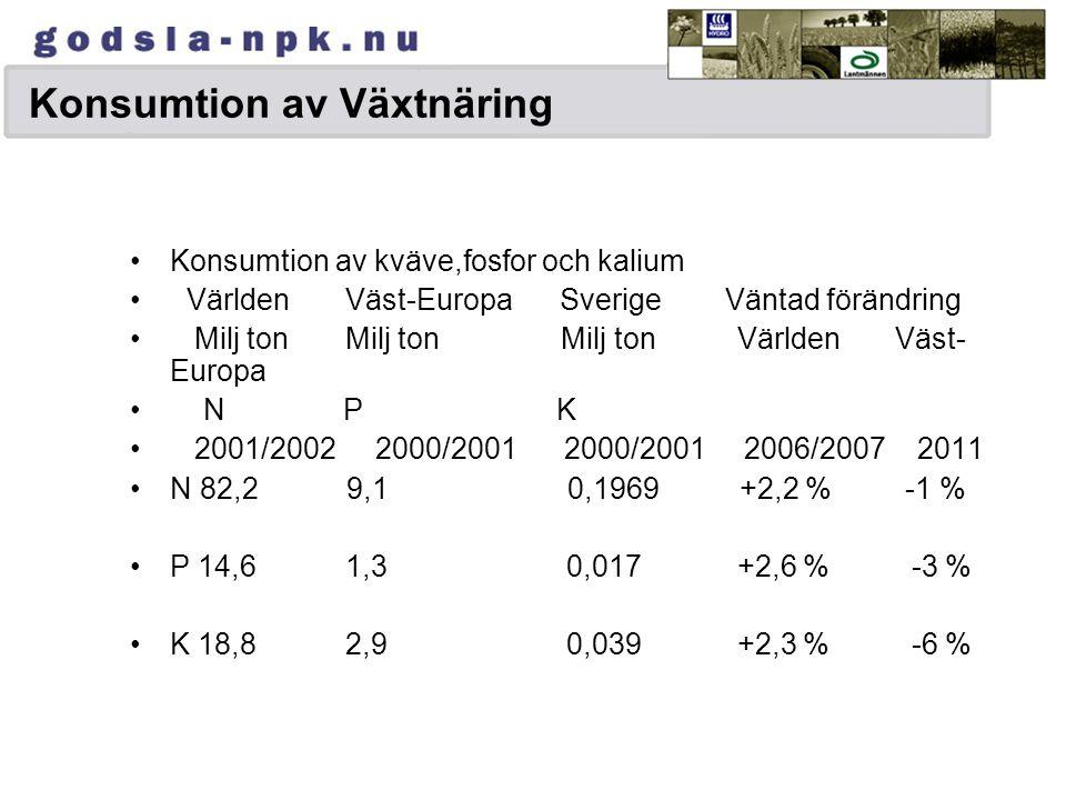 Konsumtion av Växtnäring Konsumtion av kväve,fosfor och kalium Världen Väst-Europa Sverige Väntad förändring Milj ton Milj ton Milj ton Världen Väst- Europa N P K 2001/2002 2000/2001 2000/2001 2006/2007 2011 N 82,2 9,1 0,1969 +2,2 % -1 % P 14,6 1,3 0,017 +2,6 % -3 % K 18,8 2,9 0,039 +2,3 % -6 %