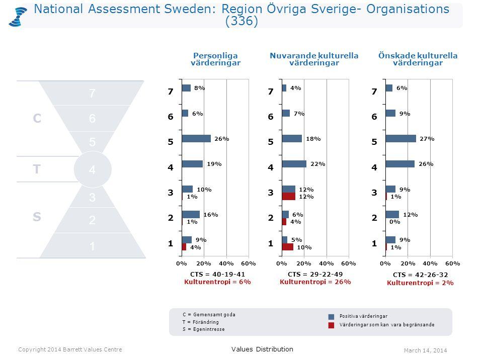National Assessment Sweden: Region Övriga Sverige- Organisations (336) CTS = 40-19-41 Kulturentropi = 6% CTS = 29-22-49 Kulturentropi = 26% Personliga värderingar CTS = 42-26-32 Kulturentropi = 2% Values Distribution March 14, 2014 Copyright 2014 Barrett Values Centre Positiva värderingar Värderingar som kan vara begränsande Nuvarande kulturella värderingar Önskade kulturella värderingar C T S 2 1 3 4 5 6 7 C = Gemensamt goda T = Förändring S = Egenintresse