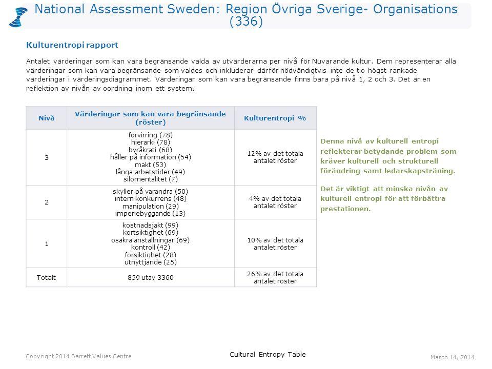 National Assessment Sweden: Region Övriga Sverige- Organisations (336) Antalet värderingar som kan vara begränsande valda av utvärderarna per nivå för Nuvarande kultur.