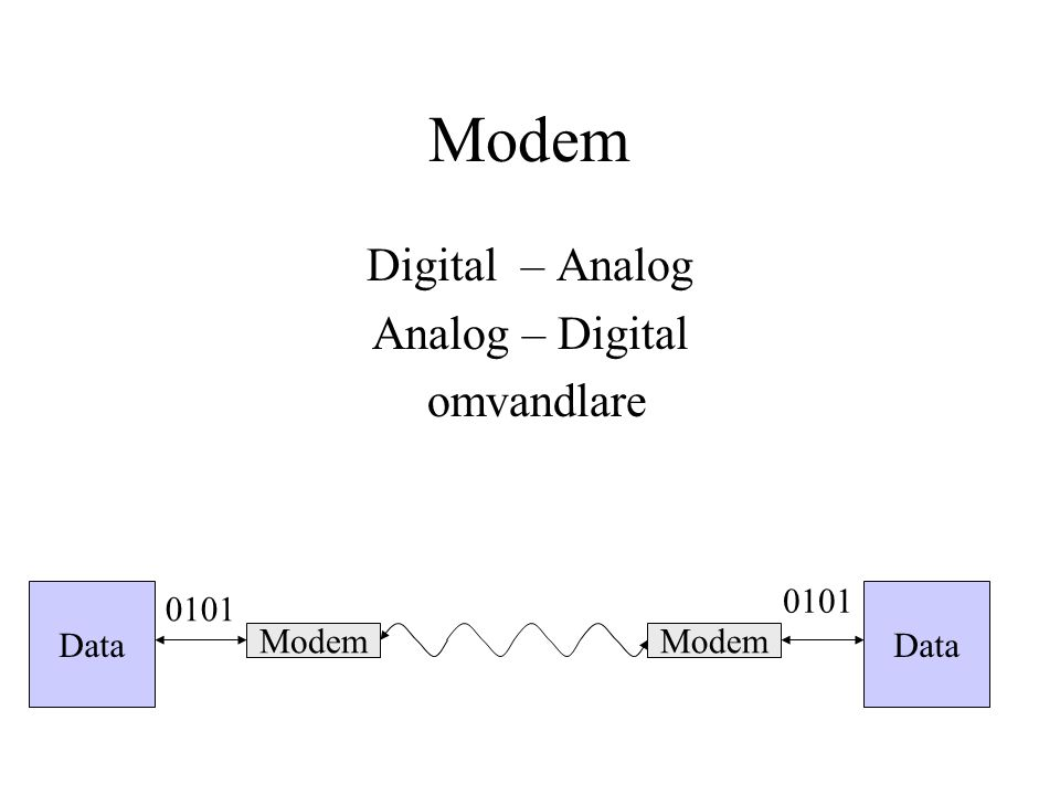 Modem Digital – Analog Analog – Digital omvandlare Data Modem Data Modem 0101