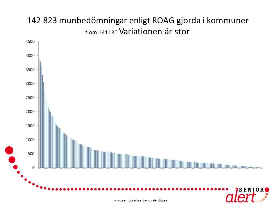www.senioralert.se | senioralert@lj.se 142 823 munbedömningar enligt ROAG gjorda i kommuner t om 141130 Variationen är stor