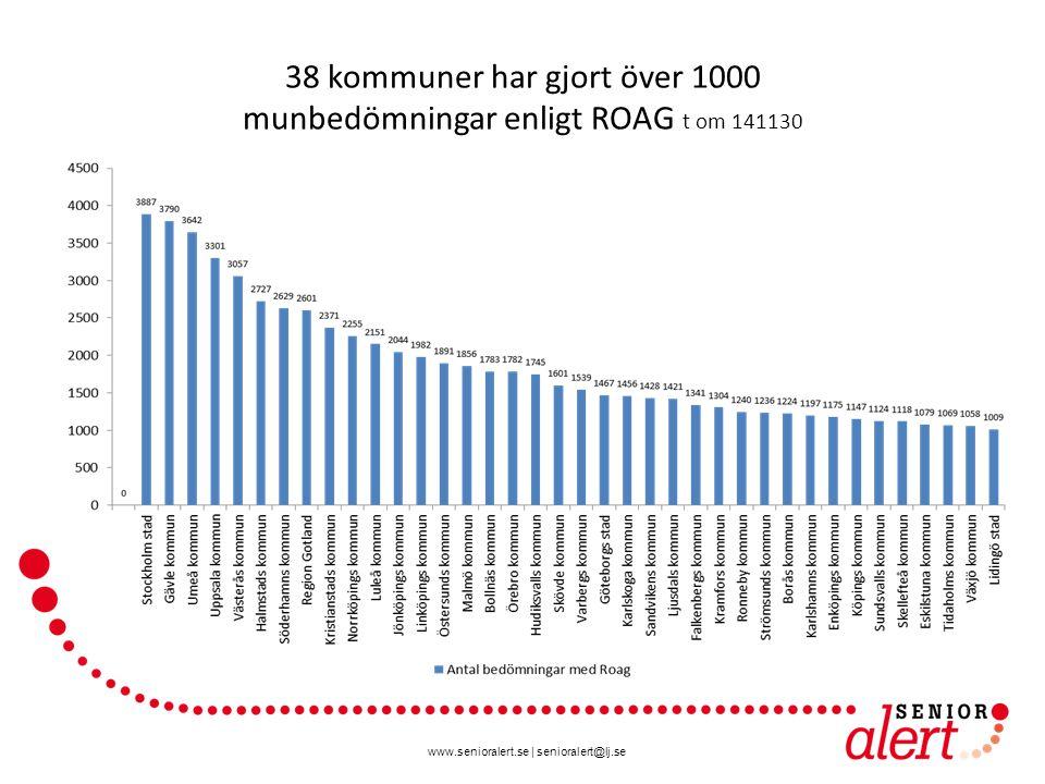 www.senioralert.se | senioralert@lj.se 38 kommuner har gjort över 1000 munbedömningar enligt ROAG t om 141130