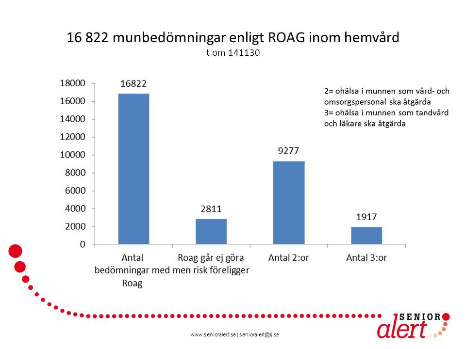 www.senioralert.se | senioralert@lj.se 16 822 munbedömningar enligt ROAG inom hemvård t om 141130