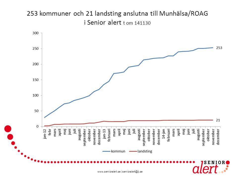 www.senioralert.se | senioralert@lj.se 253 kommuner och 21 landsting anslutna till Munhälsa/ROAG i Senior alert t om 141130