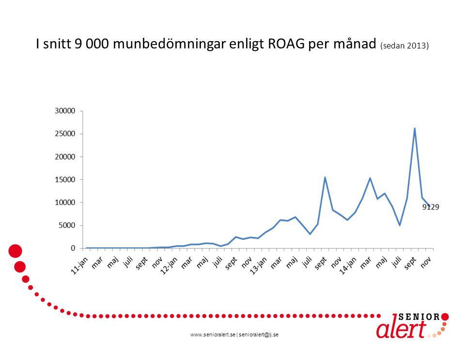 www.senioralert.se | senioralert@lj.se I snitt 9 000 munbedömningar enligt ROAG per månad (sedan 2013)