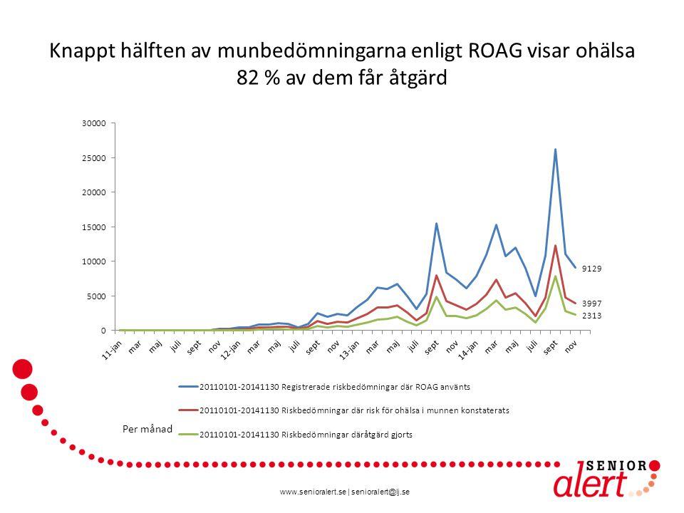 www.senioralert.se | senioralert@lj.se Knappt hälften av munbedömningarna enligt ROAG visar ohälsa 82 % av dem får åtgärd Per månad
