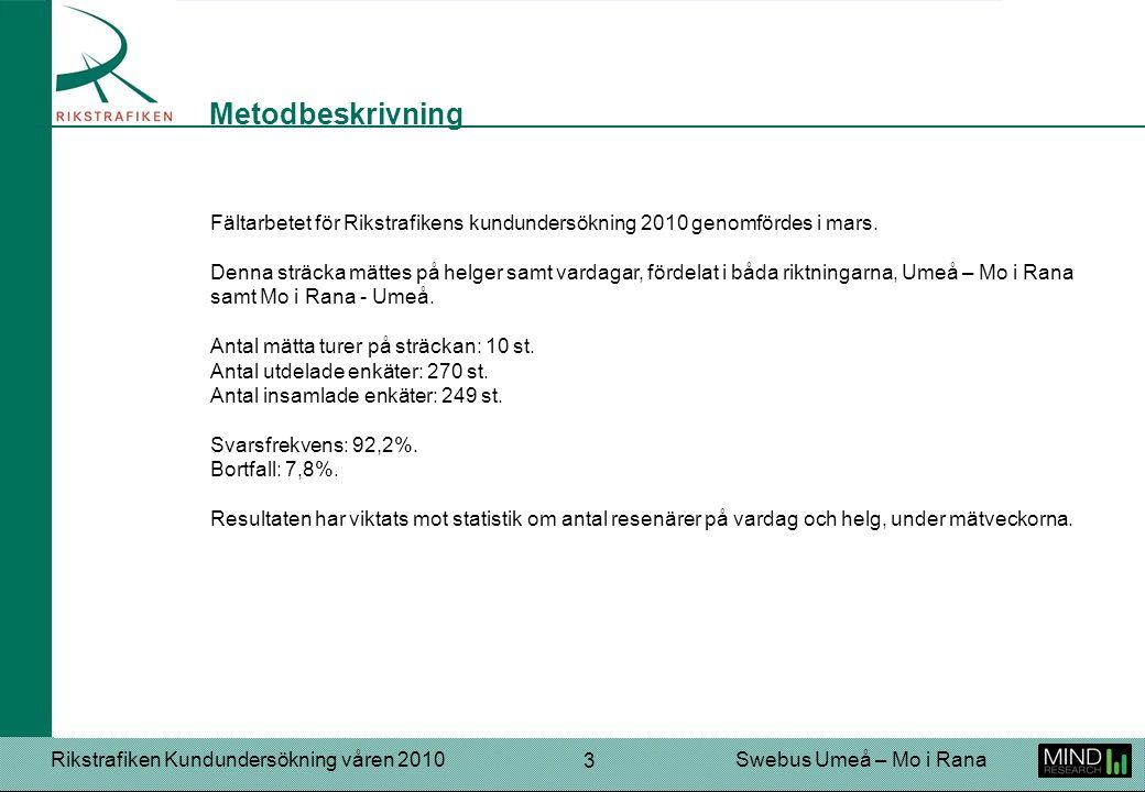 Rikstrafiken Kundundersökning våren 2010Swebus Umeå – Mo i Rana 4 På betygsfrågorna får användarna ge betyg mellan 1 – 7, där 1 = lägsta betyget och 7 = högsta betyget.