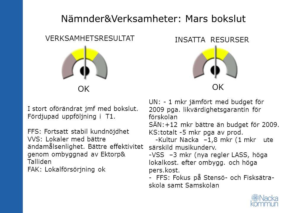 VERKSAMHETSRESULTAT INSATTA RESURSER Nämnder&Verksamheter: Mars bokslut UN: - 1 mkr jämfört med budget för 2009 pga.