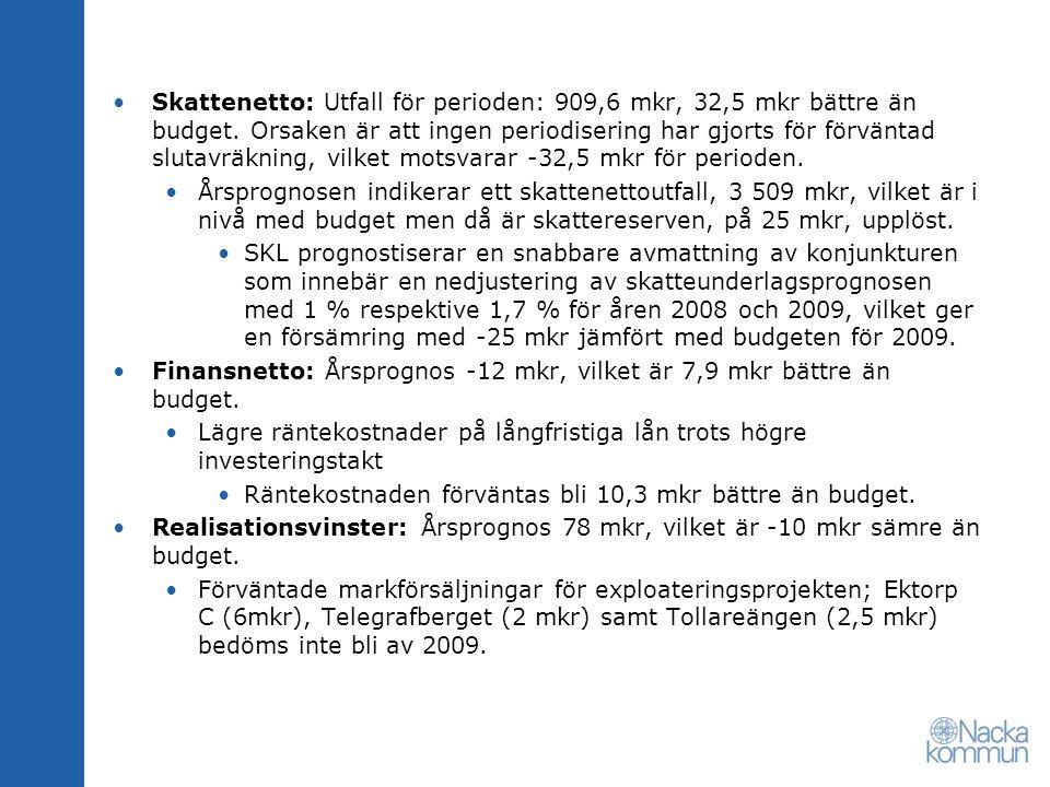Skattenetto: Utfall för perioden: 909,6 mkr, 32,5 mkr bättre än budget.
