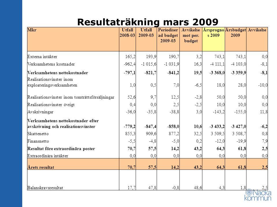 Resultaträkning mars 2009 MkrUtfall 2008-03 Utfall 2009-03 Periodiser ad budget 2009-03 Avvikelse mot per.