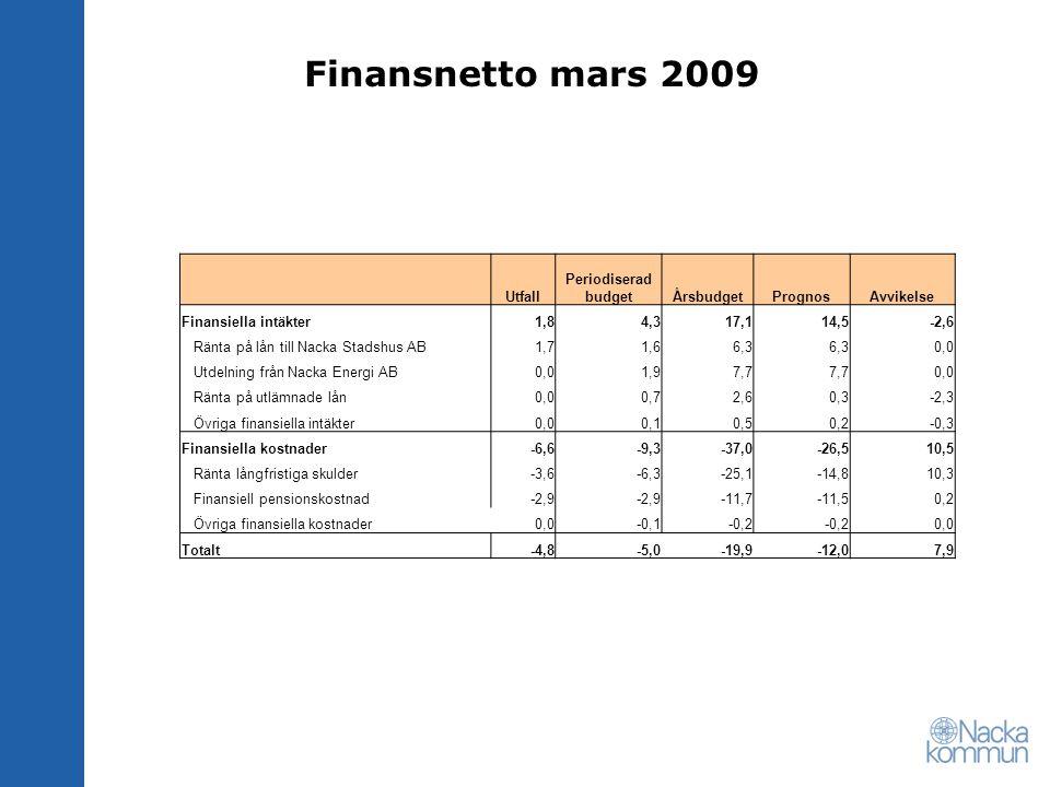 Finansnetto mars 2009 Utfall Periodiserad budgetÅrsbudgetPrognosAvvikelse Finansiella intäkter1,84,317,114,5-2,6 Ränta på lån till Nacka Stadshus AB1,71,66,3 0,0 Utdelning från Nacka Energi AB0,01,97,7 0,0 Ränta på utlämnade lån0,00,72,60,3-2,3 Övriga finansiella intäkter0,00,10,50,2-0,3 Finansiella kostnader-6,6-9,3-37,0-26,510,5 Ränta långfristiga skulder-3,6-6,3-25,1-14,810,3 Finansiell pensionskostnad-2,9 -11,7-11,50,2 Övriga finansiella kostnader0,0-0,1-0,2 0,0 Totalt-4,8-5,0-19,9-12,07,9