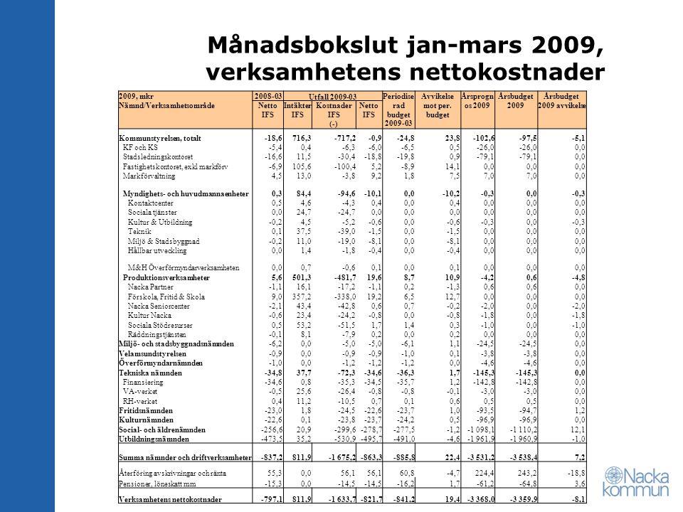 Månadsbokslut jan-mars 2009, verksamhetens nettokostnader 2009, mkr Nämnd/Verksamhetsområde 2008-03 Utfall 2009-03 Periodise rad budget 2009-03 Avvikelse mot per.