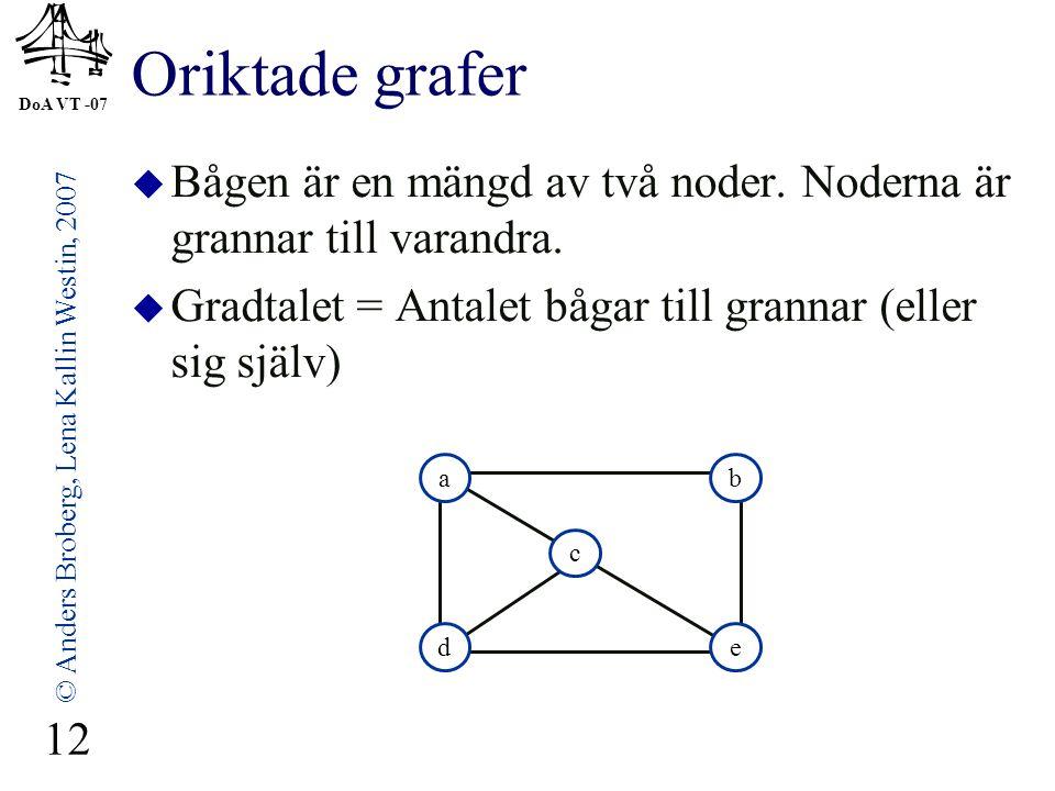 DoA VT -07 © Anders Broberg, Lena Kallin Westin, 2007 12 Oriktade grafer  Bågen är en mängd av två noder. Noderna är grannar till varandra.  Gradtal
