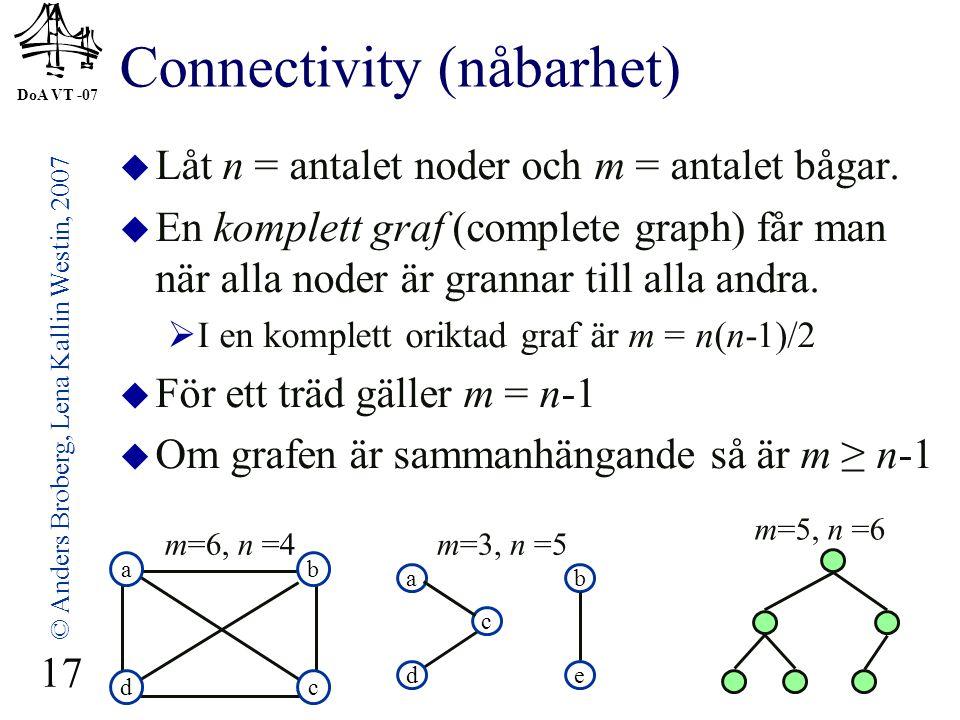 DoA VT -07 © Anders Broberg, Lena Kallin Westin, 2007 17 Connectivity (nåbarhet)  Låt n = antalet noder och m = antalet bågar.  En komplett graf (co