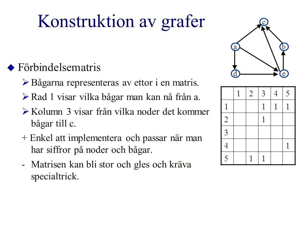 Konstruktion av grafer  Förbindelsematris  Bågarna representeras av ettor i en matris.  Rad 1 visar vilka bågar man kan nå från a.  Kolumn 3 visar