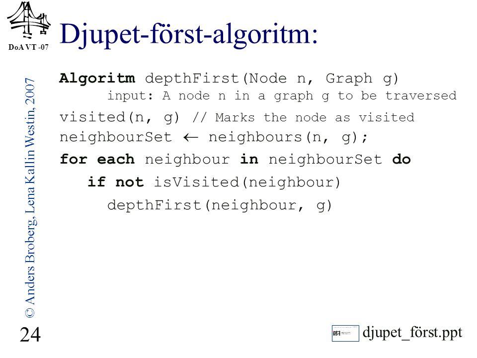 DoA VT -07 © Anders Broberg, Lena Kallin Westin, 2007 24 Djupet-först-algoritm: Algoritm depthFirst(Node n, Graph g) input: A node n in a graph g to be traversed visited(n, g) // Marks the node as visited neighbourSet  neighbours(n, g); for each neighbour in neighbourSet do if not isVisited(neighbour) depthFirst(neighbour, g) djupet_först.ppt