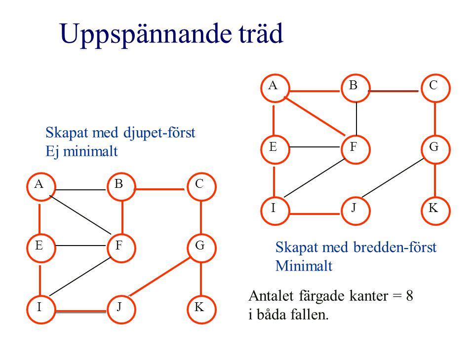 Uppspännande träd ABC EFG IJK ABC EFG IJK Skapat med djupet-först Ej minimalt Skapat med bredden-först Minimalt Antalet färgade kanter = 8 i båda fallen.