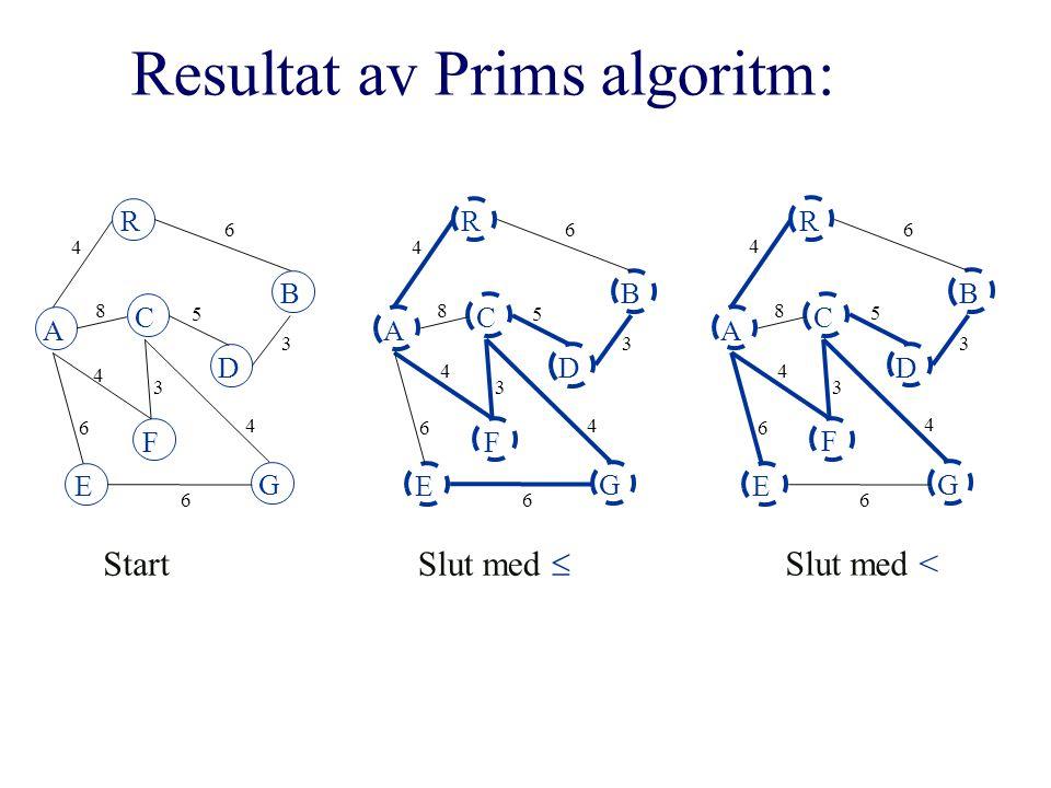 Resultat av Prims algoritm: A R B F C D E G 4 6 8 5 3 4 3 4 6 6 A R B F C D E G 4 6 8 5 3 4 3 4 6 6 Start Slut med  A R B F C D E G 4 6 8 5 3 4 3 4 6