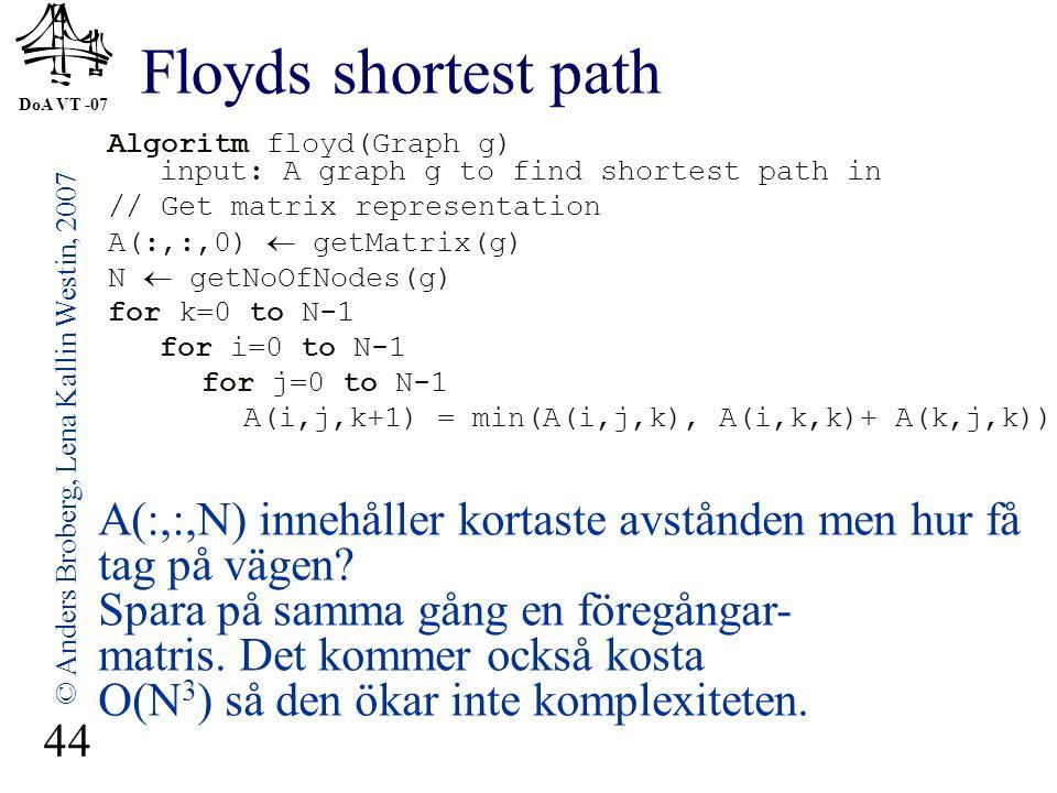 DoA VT -07 © Anders Broberg, Lena Kallin Westin, 2007 44 Floyds shortest path Algoritm floyd(Graph g) input: A graph g to find shortest path in // Get matrix representation A(:,:,0)  getMatrix(g) N  getNoOfNodes(g) for k=0 to N-1 for i=0 to N-1 for j=0 to N-1 A(i,j,k+1) = min(A(i,j,k), A(i,k,k)+ A(k,j,k)) A(:,:,N) innehåller kortaste avstånden men hur få tag på vägen.