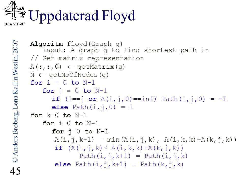 DoA VT -07 © Anders Broberg, Lena Kallin Westin, 2007 45 Uppdaterad Floyd Algoritm floyd(Graph g) input: A graph g to find shortest path in // Get matrix representation A(:,:,0)  getMatrix(g) N  getNoOfNodes(g) for i = 0 to N-1 for j = 0 to N-1 if (i==j or A(i,j,0)==inf) Path(i,j,0) = -1 else Path(i,j,0) = i for k=0 to N-1 for i=0 to N-1 for j=0 to N-1 A(i,j,k+1) = min(A(i,j,k), A(i,k,k)+A(k,j,k)) if (A(i,j,k)  A(i,k,k)+A(k,j,k)) Path(i,j,k+1) = Path(i,j,k) else Path(i,j,k+1) = Path(k,j,k)