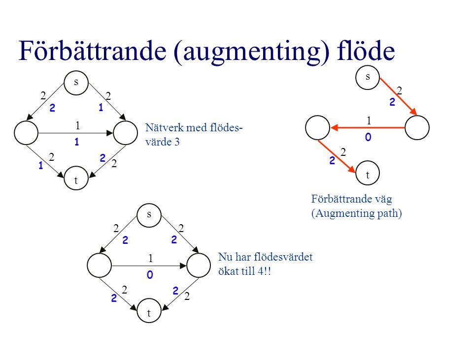 Förbättrande (augmenting) flöde s t 2 2 2 2 1 2 2 1 1 1 s t 2 2 2 2 2 2 2 2 1 0 s t 2 2 2 2 1 0 Nätverk med flödes- värde 3 Förbättrande väg (Augmenting path) Nu har flödesvärdet ökat till 4!!