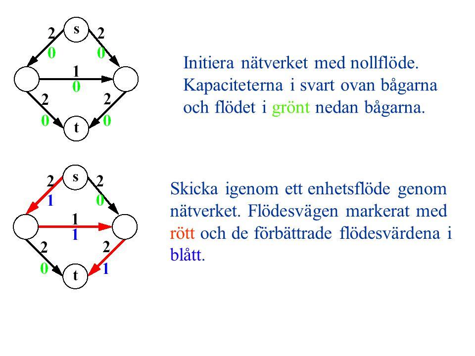 Initiera nätverket med nollflöde. Kapaciteterna i svart ovan bågarna och flödet i grönt nedan bågarna. Skicka igenom ett enhetsflöde genom nätverket.