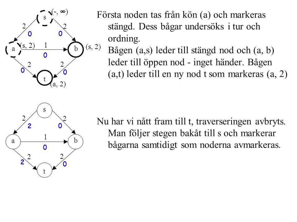 Första noden tas från kön (a) och markeras stängd. Dess bågar undersöks i tur och ordning. Bågen (a,s) leder till stängd nod och (a, b) leder till öpp