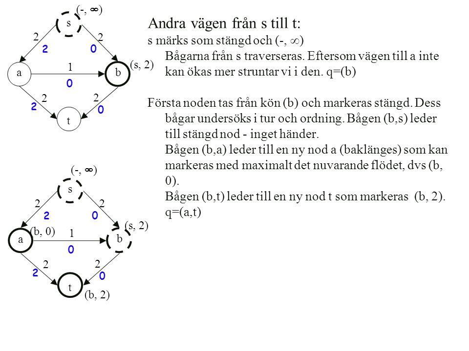 Andra vägen från s till t: s märks som stängd och (-,  ) Bågarna från s traverseras. Eftersom vägen till a inte kan ökas mer struntar vi i den. q=(b)