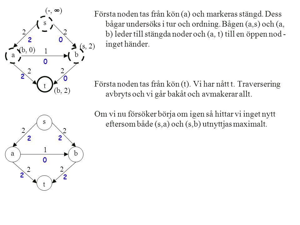 Första noden tas från kön (a) och markeras stängd. Dess bågar undersöks i tur och ordning. Bågen (a,s) och (a, b) leder till stängda noder och (a, t)