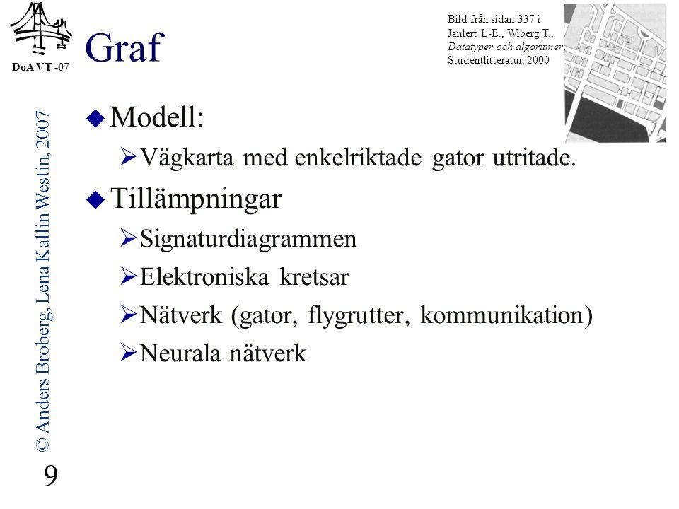 DoA VT -07 © Anders Broberg, Lena Kallin Westin, 2007 9 Graf  Modell:  Vägkarta med enkelriktade gator utritade.  Tillämpningar  Signaturdiagramme