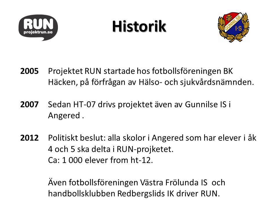 Historik 2005Projektet RUN startade hos fotbollsföreningen BK Häcken, på förfrågan av Hälso- och sjukvårdsnämnden. 2007Sedan HT-07 drivs projektet äve