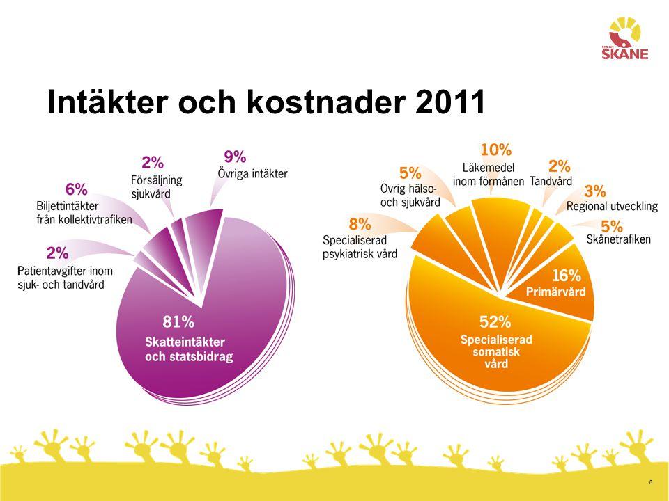 8 Intäkter och kostnader 2011
