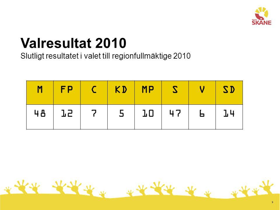 9 MFPCKDMPSVSD 4812751047614 Valresultat 2010 Slutligt resultatet i valet till regionfullmäktige 2010