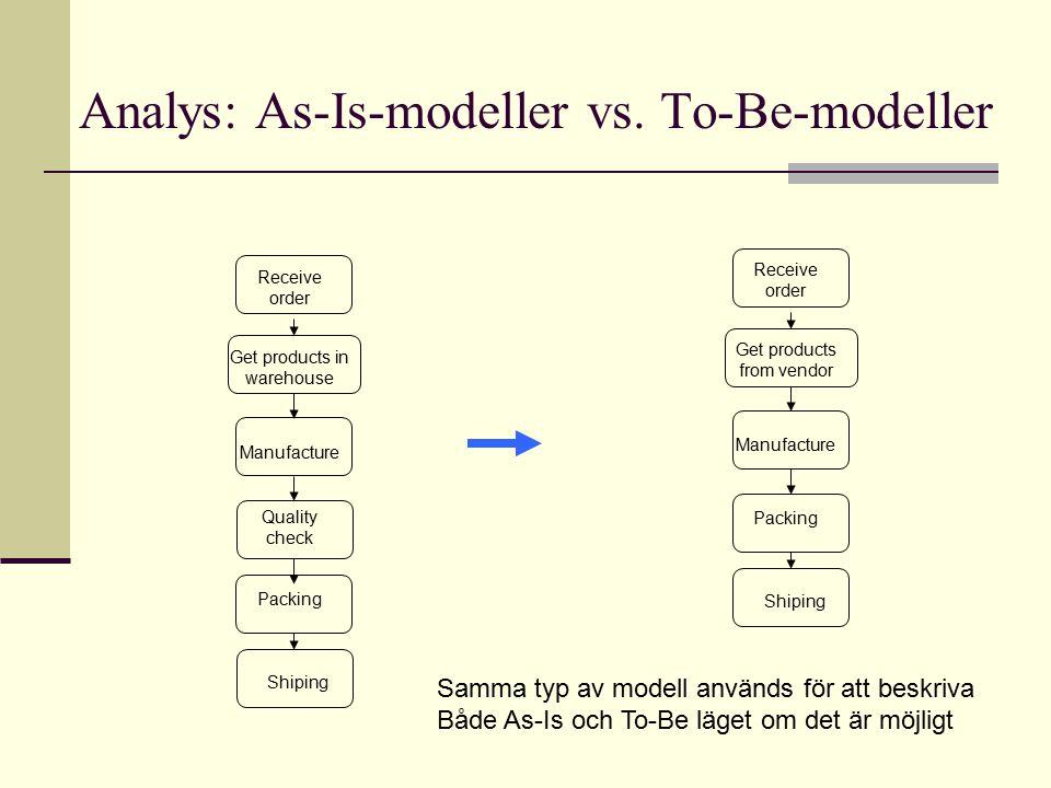 Analys: As-Is-modeller vs.
