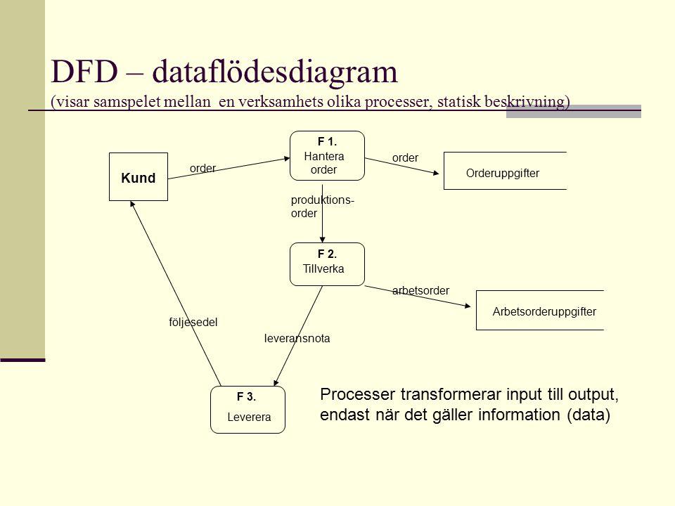 DFD – dataflödesdiagram (visar samspelet mellan en verksamhets olika processer, statisk beskrivning) F 2. Hantera order Tillverka Leverera Kund följes
