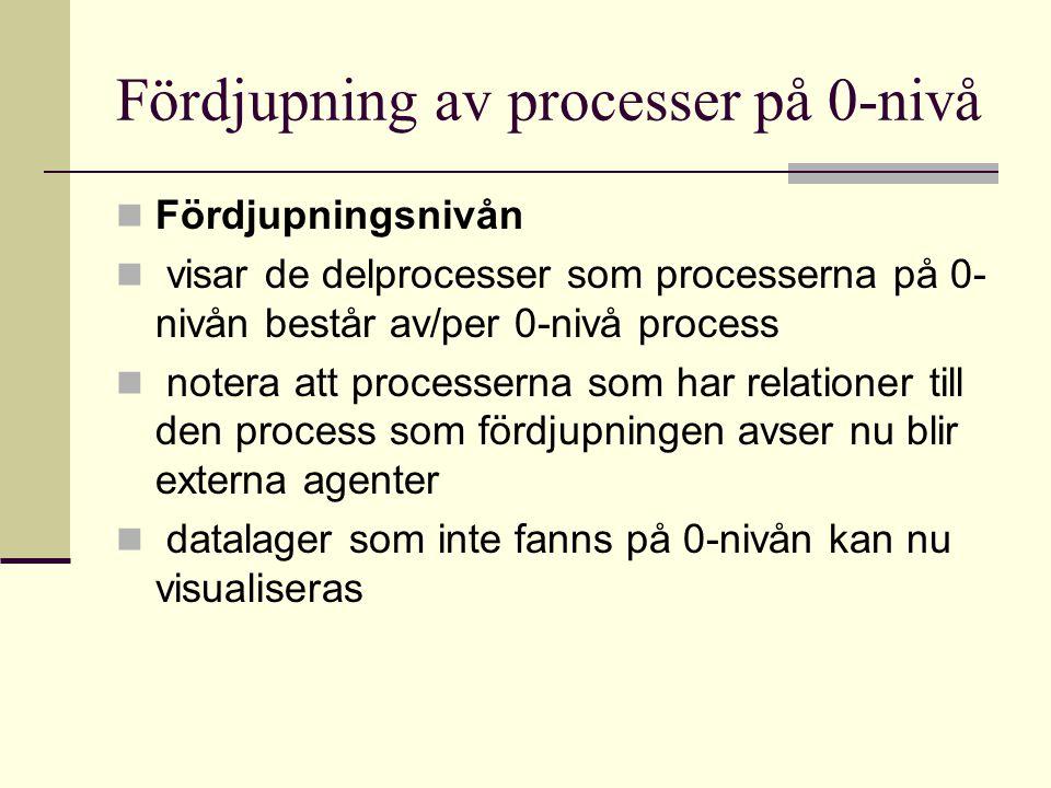 Fördjupning av processer på 0-nivå Fördjupningsnivån visar de delprocesser som processerna på 0- nivån består av/per 0-nivå process notera att process